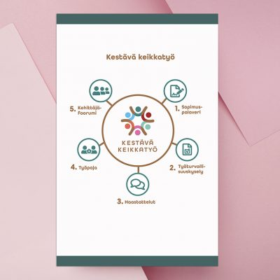 Infografiikan suunnittelu, design Tanja Kallio